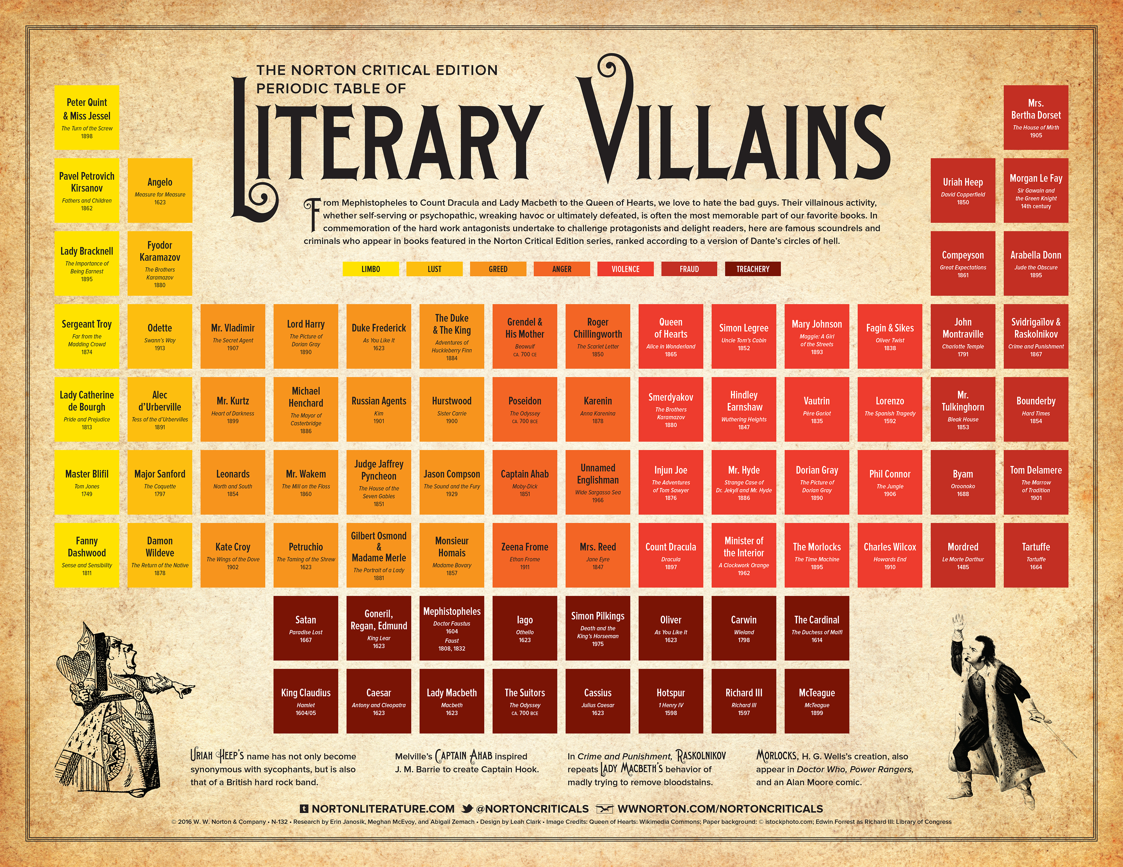 source: Norton Critical Editions infographics